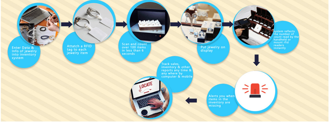 RFID jewelry management applications