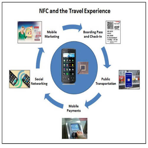 nfc tag application