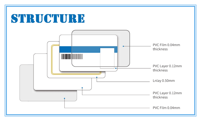 RFID structure